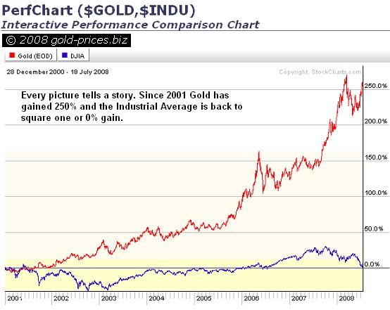 Gold and DOW Chart 18 July 2008