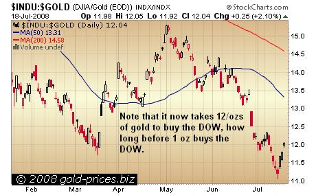 INDU and Gold Ratio Chart 19 July 2008