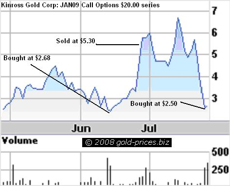 KGC Chart Call Options 26 July 2008