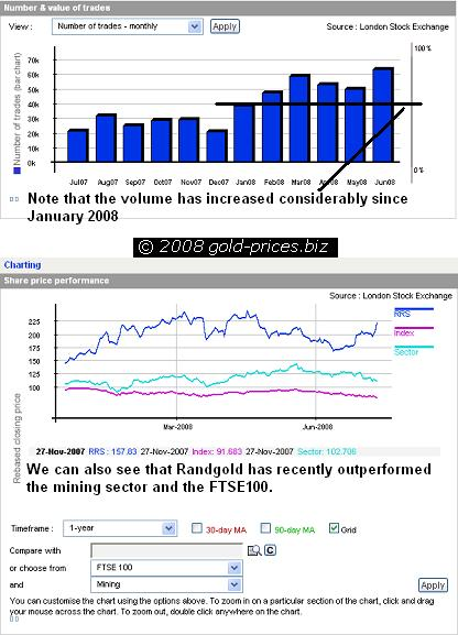 Randgold LSE Charts 14 July 2008