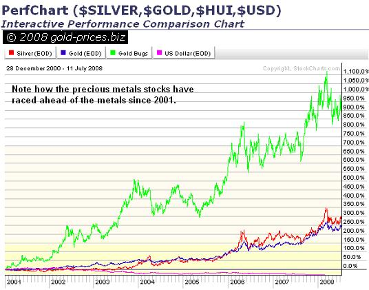 Silver, Gold, HUI, USD since 2001 12 July 2008