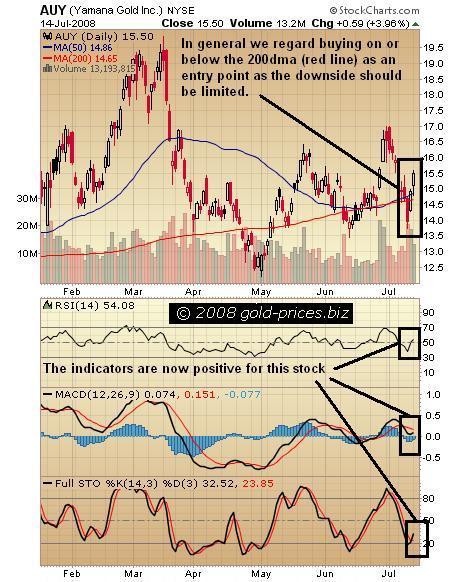 Yamana Chart 15 July 2008
