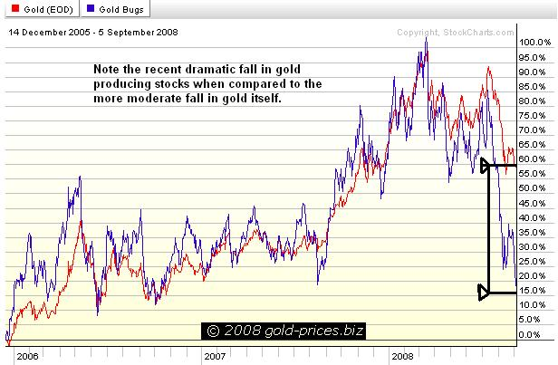 Gold vs the HUI 07sep08