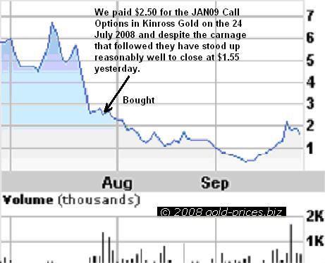 Kinross Call options Chart 26sep08
