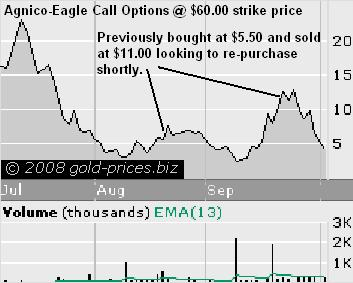 agnico call option chart 03oct08