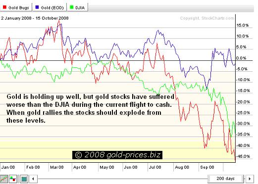 Gold DJIA stocks chart 16oct08