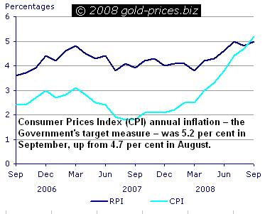 Inflation in the UK 16oct08