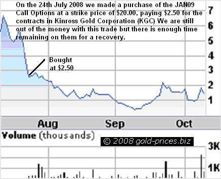 KGC Options Update Chart 10oct08
