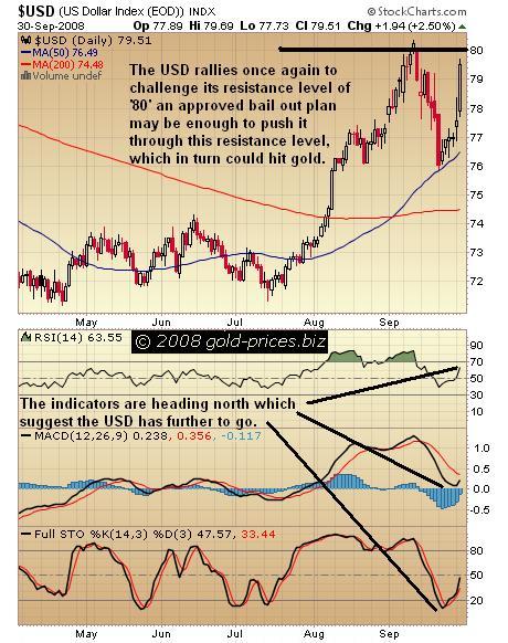 USD Chart 01oct08