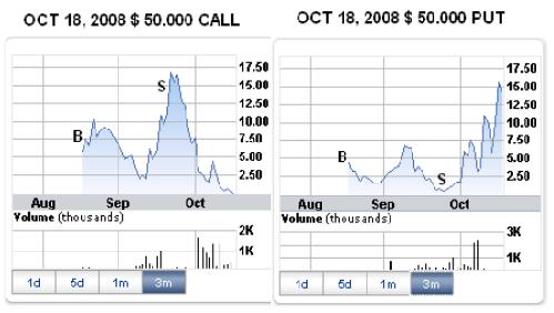 Practical example of option trading