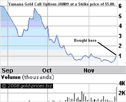 Yamana Gold Call Options 25nov08