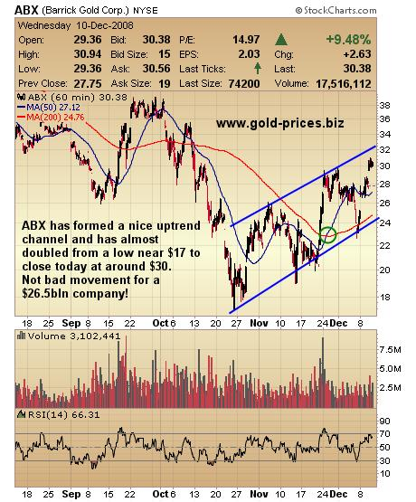 ABX Shows Heavyweight Gold Stocks Can Move