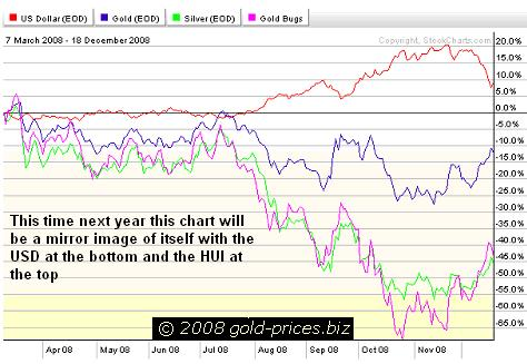 Chart of gold hui etc 19dec08
