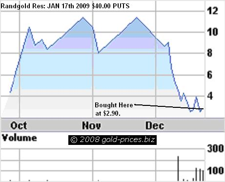 Randgold Puts 23dec08