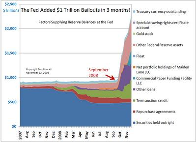 The Fed Trillion bailout 19dec08