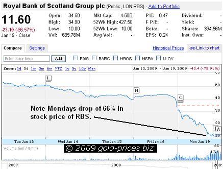 RBS Chart 20 Jan 09