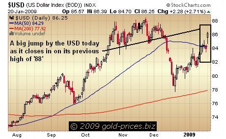 USD Chart 20 Jan 09