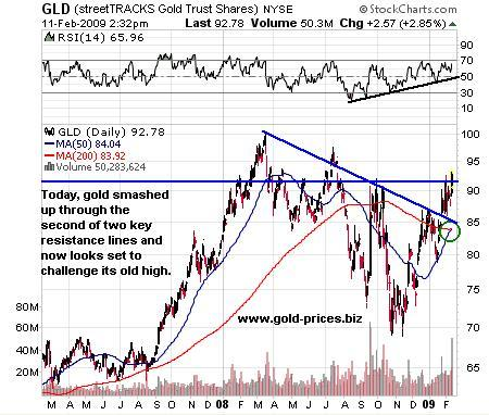 Gold Prices Surge Through Second Key Resistance
