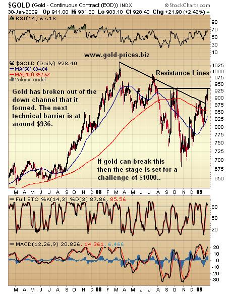 Gold: Breaking Up and Out