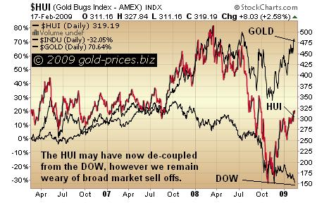 HUI GOLD and DOW Chart 18 feb 09
