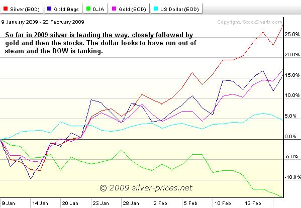 Silver chart 24 feb 09.JPG