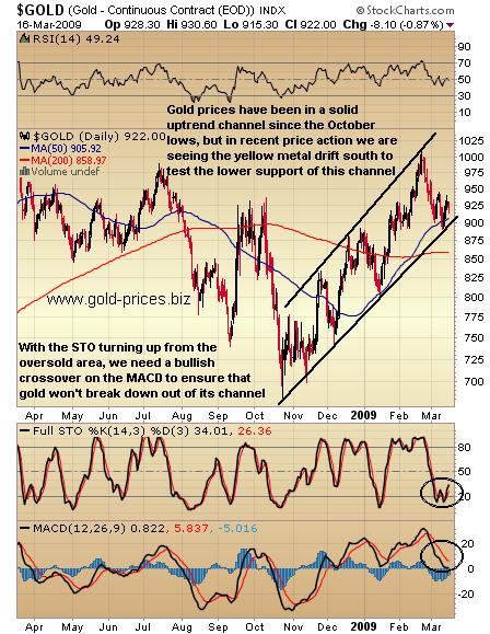 Gold Prices Awaiting Technical Signal