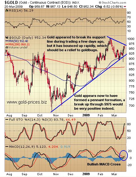 Gold Prices: Pennant Breakout Pending