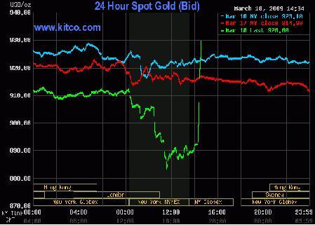 Gold Chart 19mar09