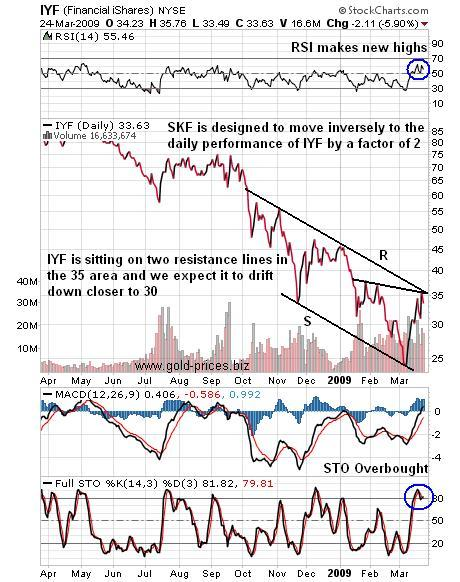 Time To Short The Financials.. Again IYF