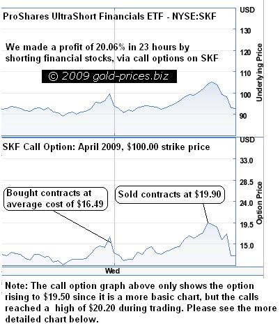 SKF Call Options Sold For 20.6% Profit In 23 hours!