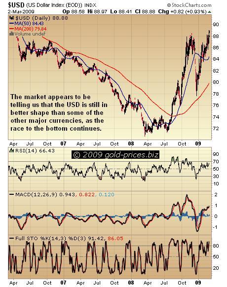 USD Chart 03 Mar 09.JPG