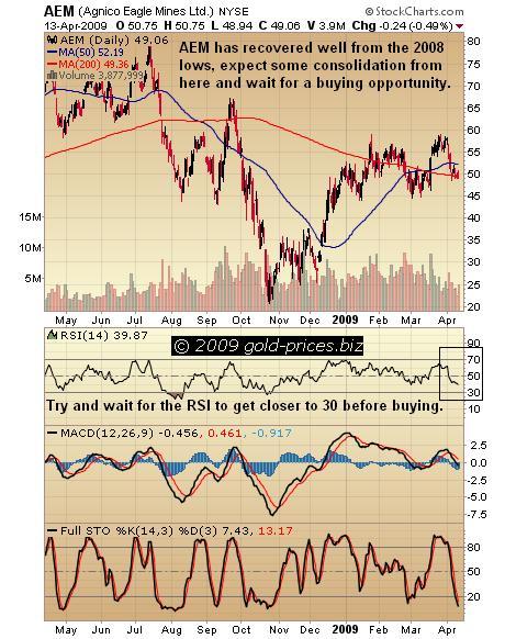 AEM Chart 14 apr 09.JPG