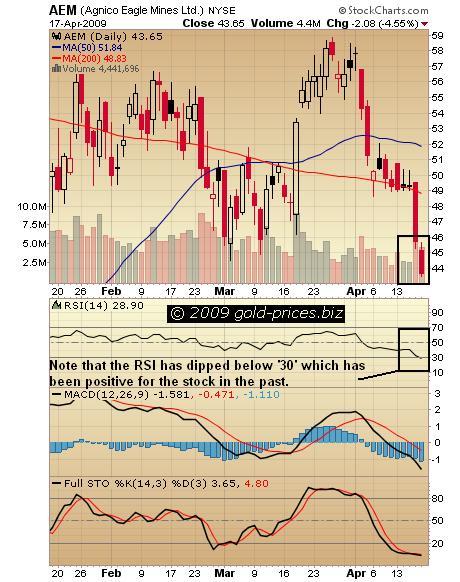 AEM Chart 18 apr 09