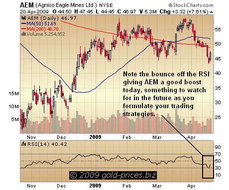 AEM chart 21 apr 09.JPG