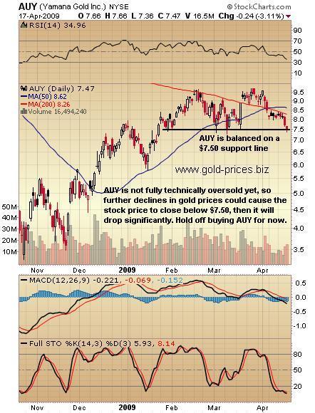 Yamana Gold Inc (AUY): Balanced on Support Line 1