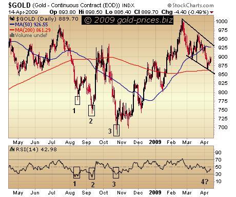 Gold Chart 15 April 2009.JPG