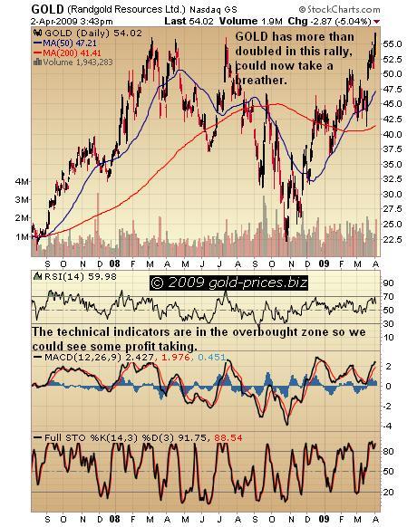 Randgold Chart 03 apr 09