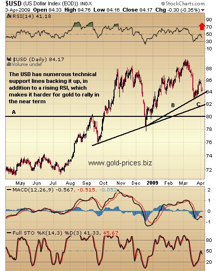 USD and Gold: An Important Technical Junction
