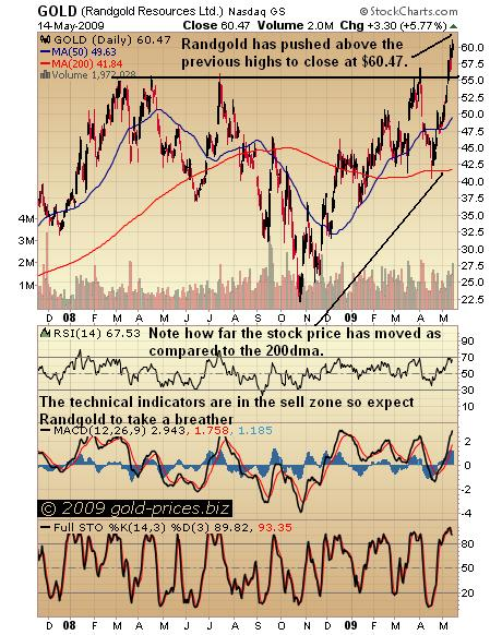 Randgold Chart 15 May 09.JPG