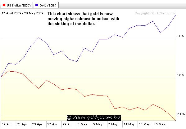 USD and gold chart 21 May 09.JPG