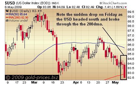 USD Chart 09 May 09.JPG