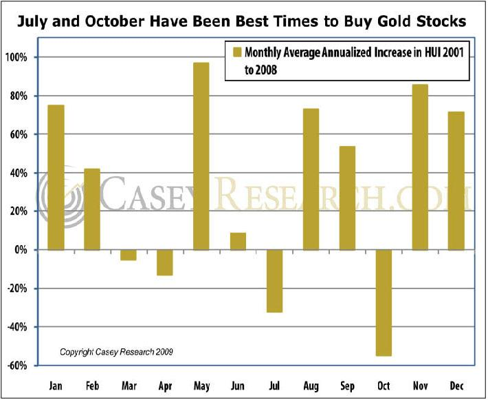 July and Oct Best time to Buy gold casey 24 jun 09.JPG