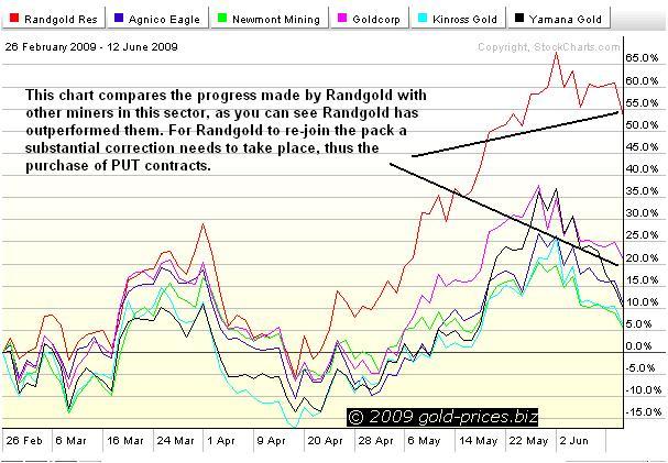 Randgold Chart 13 jun 09.JPG