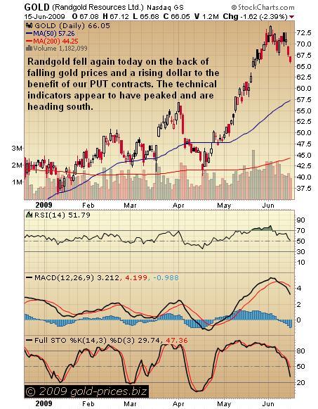 Randgold Chart 16 jun 09.JPG