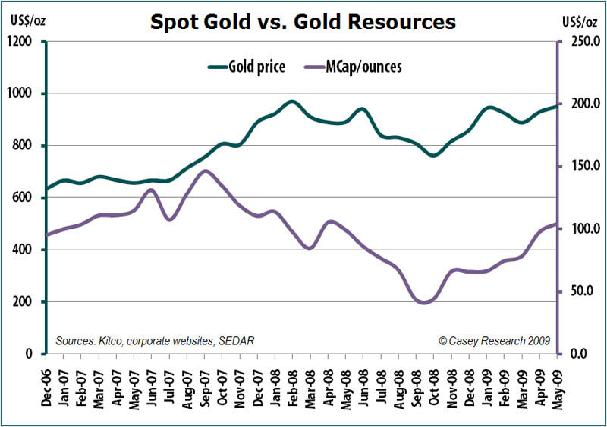 spot gold vs gold resources.JPG