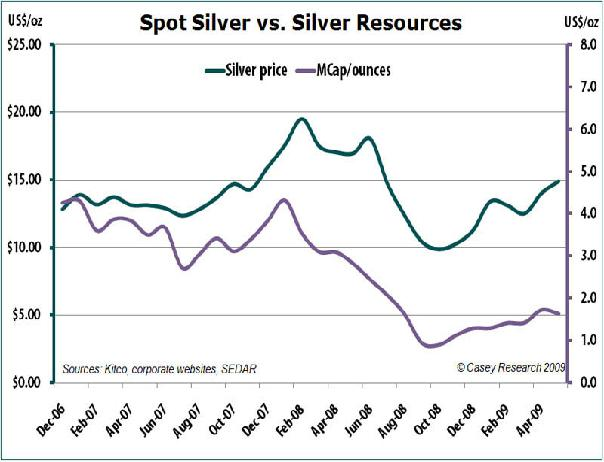 spot silver vs silver resources.JPG