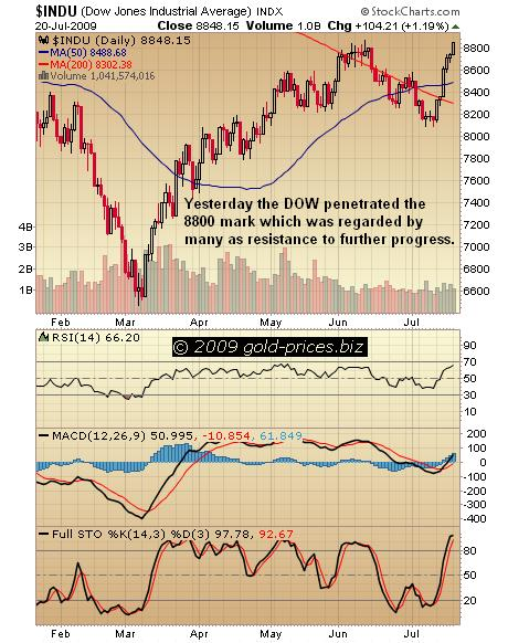 DOW Chart 21 July 2009.JPG