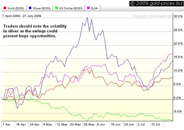 Gold, Silver, USD, INDU Chart 28 July 2009.JPG