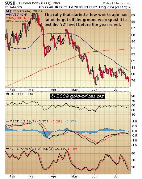 USD Chart 21 july 2009.JPG