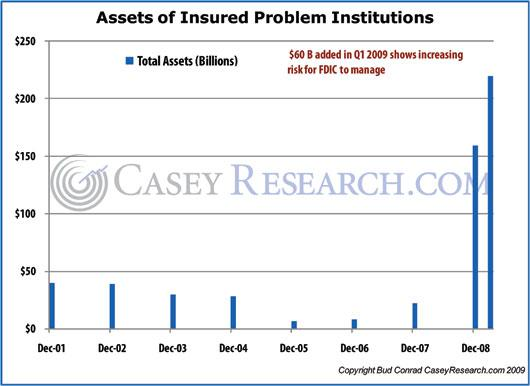 Assets of Insured Problem Institions.JPG